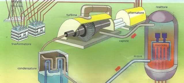 Schema della centrale nucleare bald mountain science - Gemelli diversi foggia ...