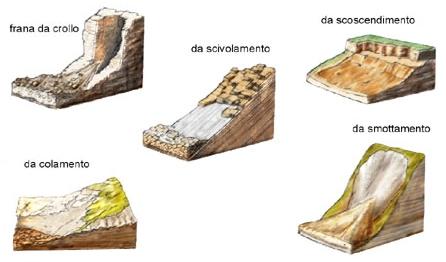 Vari tipi di frane bald mountain science - Gemelli diversi foggia ...
