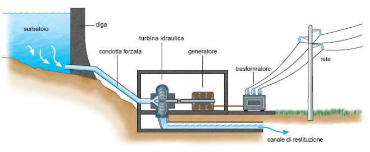 Schema di un impianto idroelettrico. FONTE: Accettabilità sociale.