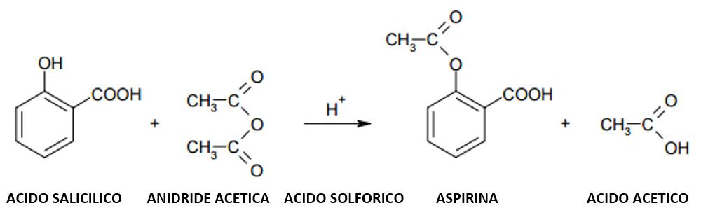 Relazione sulla sintesi dell'aspirina